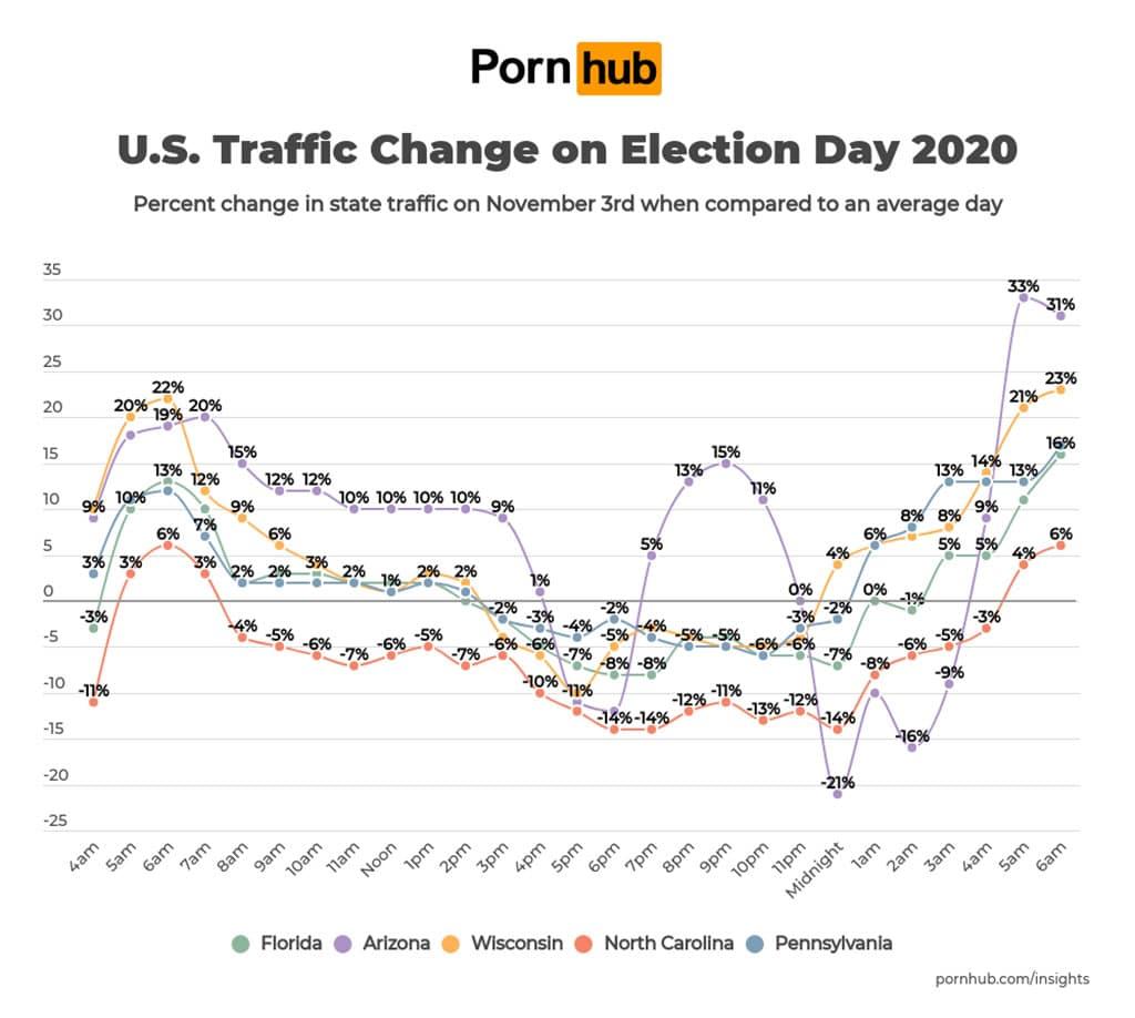 Swing States in den USA: Wer hat während der US Wahl 2020 Pornos geschaut - und wann?