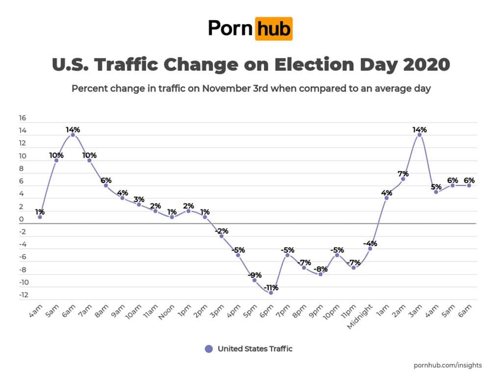So hat sich der Election Day 2020 auf PornHub ausgewirkt